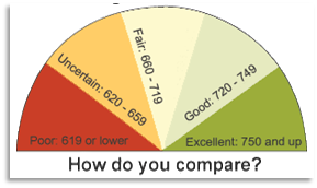 credit-score-rating-chart